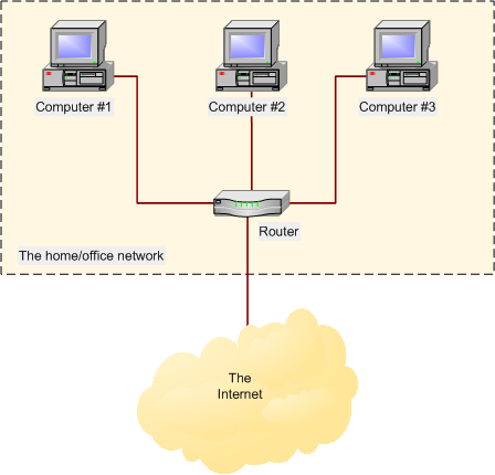 Broadband internet connection sharing diagram