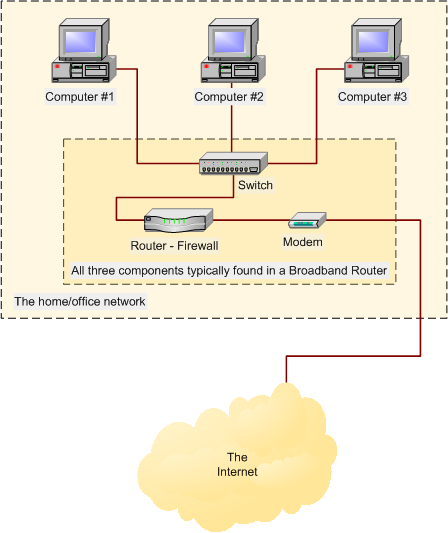 Sharing a broadband connection using a router